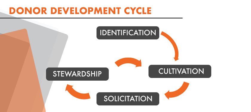 Image: Stages of the Donor Development Cycle: Identification, Cultivation, Solicitation, and Stewardship.