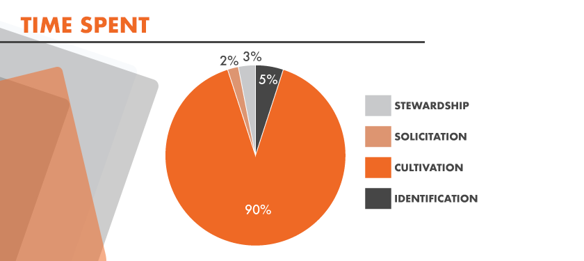 Image: Pie chart featuring percentage of time spent on donor development: 2% on Solicitation, 3% on Stewardship, 5% on Identification, and 90% on Cultivation.